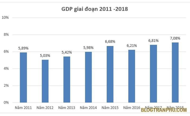 GDP là gì?