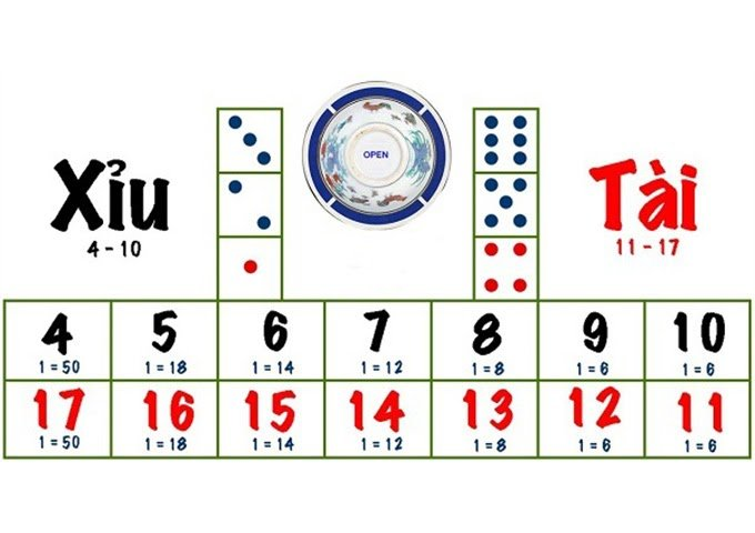 Cách soi cầu tài xỉu khi chơi casino online đầy đủ nhất
