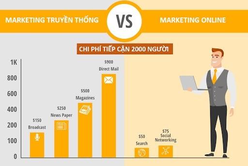 Marketing Online là gì? Dịch vụ Marketing Online trọn gói bao gồm những gì?